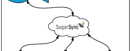 Dokumentenmanagement mit Sugarsync